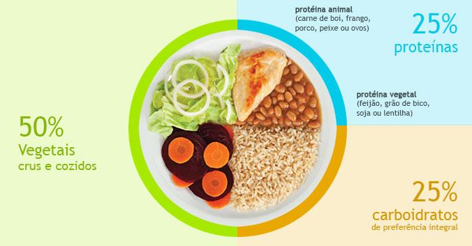 Nutrição-Prato-saudável comida-gostosa-saúde-em comer-bem Lucimeire-Bombach-Lara criandoumavidasemfrescura.com