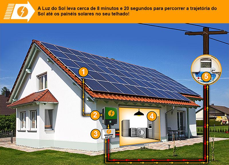 Infografico-Painel-Solar-800_5